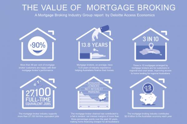 The Value Of Mortgage Broking