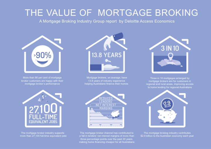 Value of Mortgage Broking